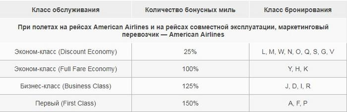 American Airlines тарифы